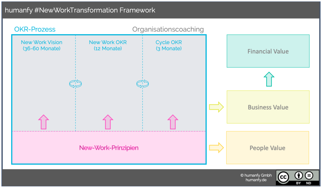 Skizze humanfy #NewWorkTransformation Framework